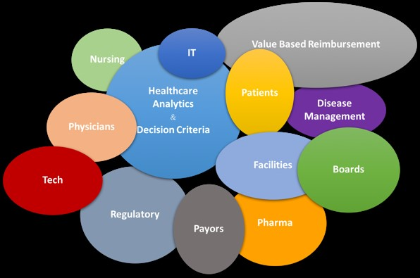 Diagram Healthcare Cost Effectiveness Dr William Matzner Simi Valley CA