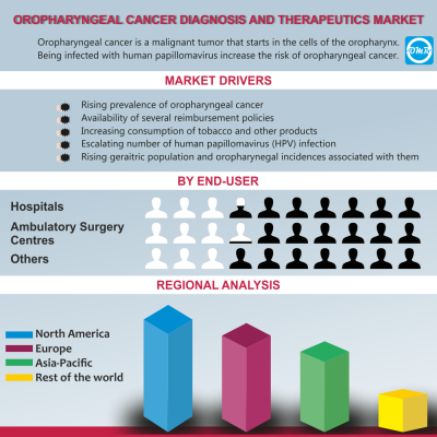 Global Oropharyngeal Cancer Diagnosis and Therapeu