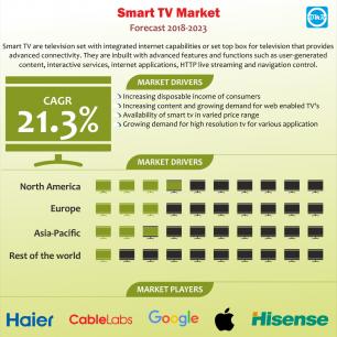 Global Smart TV Market