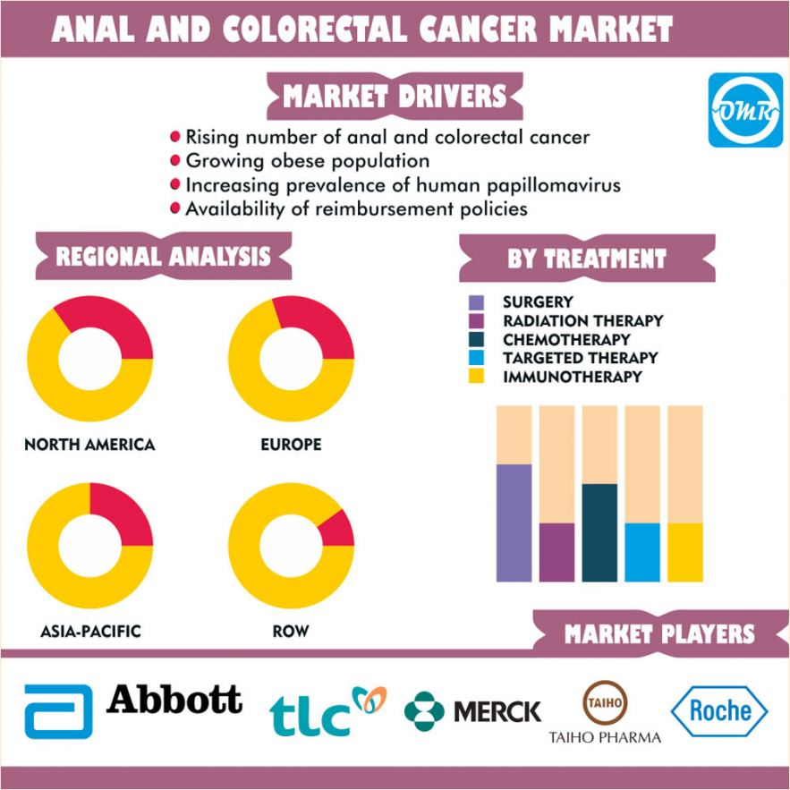 Global Anal and Colorectal Cancer Market