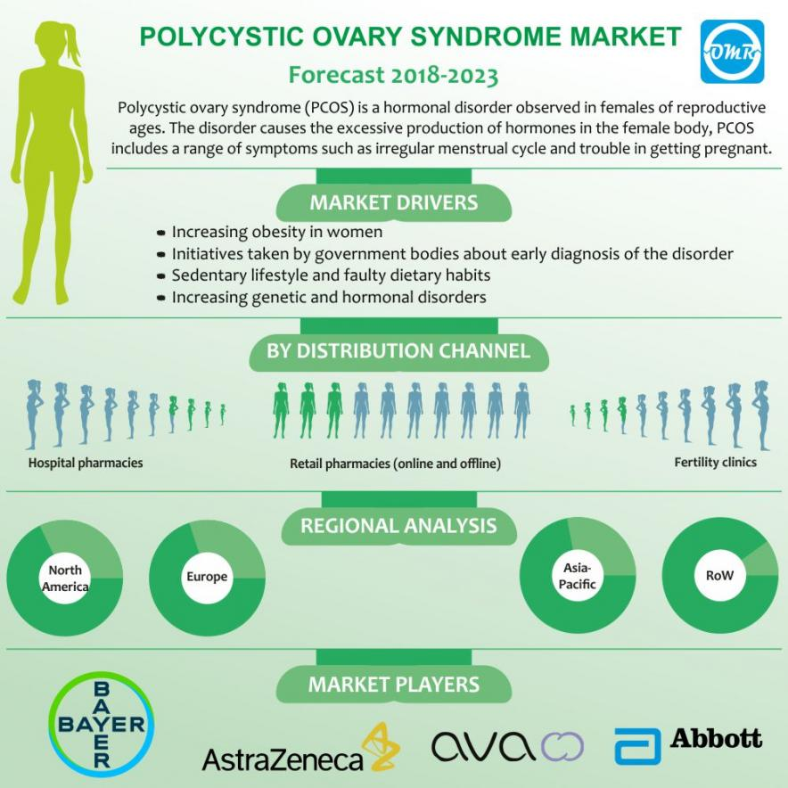 Polycystic Ovary Syndrome (PCOS) Market
