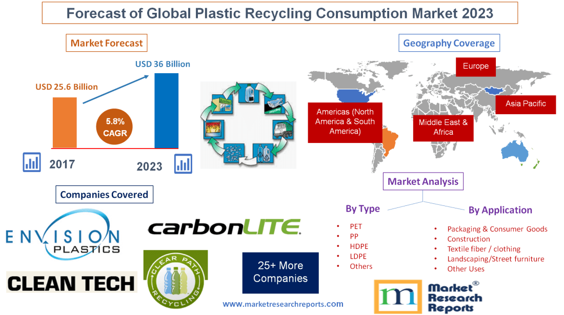 Global Plastic Recycling Market will grow at a CAGR 5 8% and