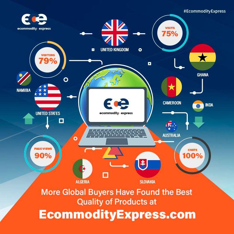 Ecommodityexpress.com