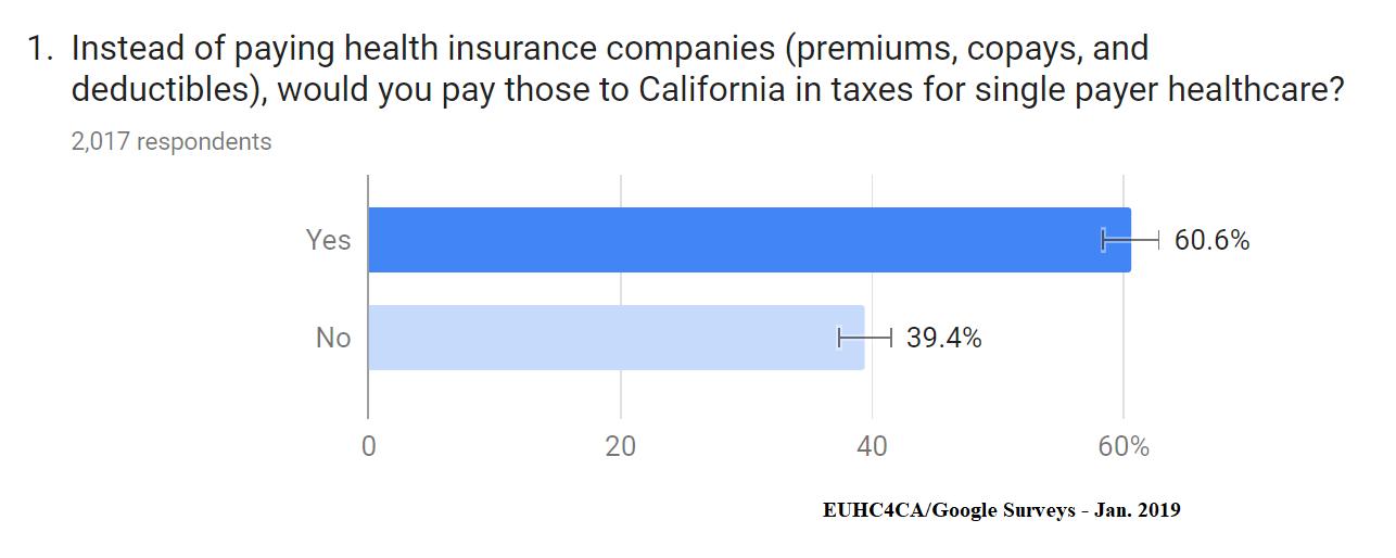 EUHC4CA/Google Surveys - California Single Payer Tax Poll - January 2019