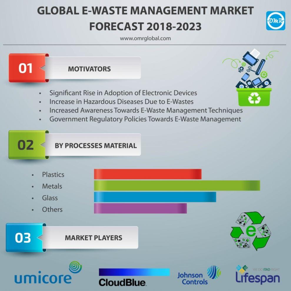 Global E-Waste Management Market