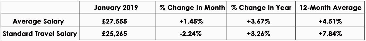 CandM_Salary_Index_January2019_graph