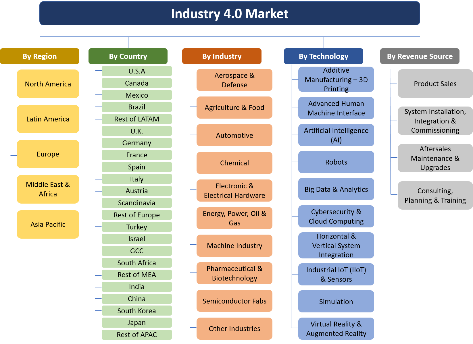 Industry 4.0 Report 188 Submarkets