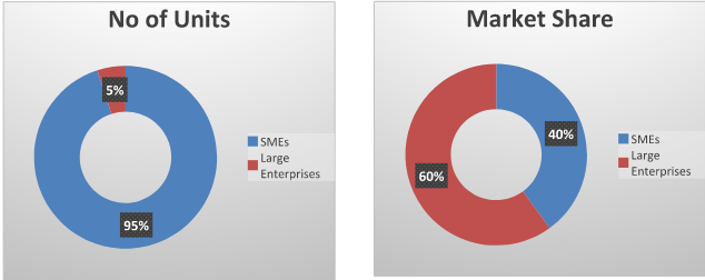 SMEs Vs Large Enterprises in India
