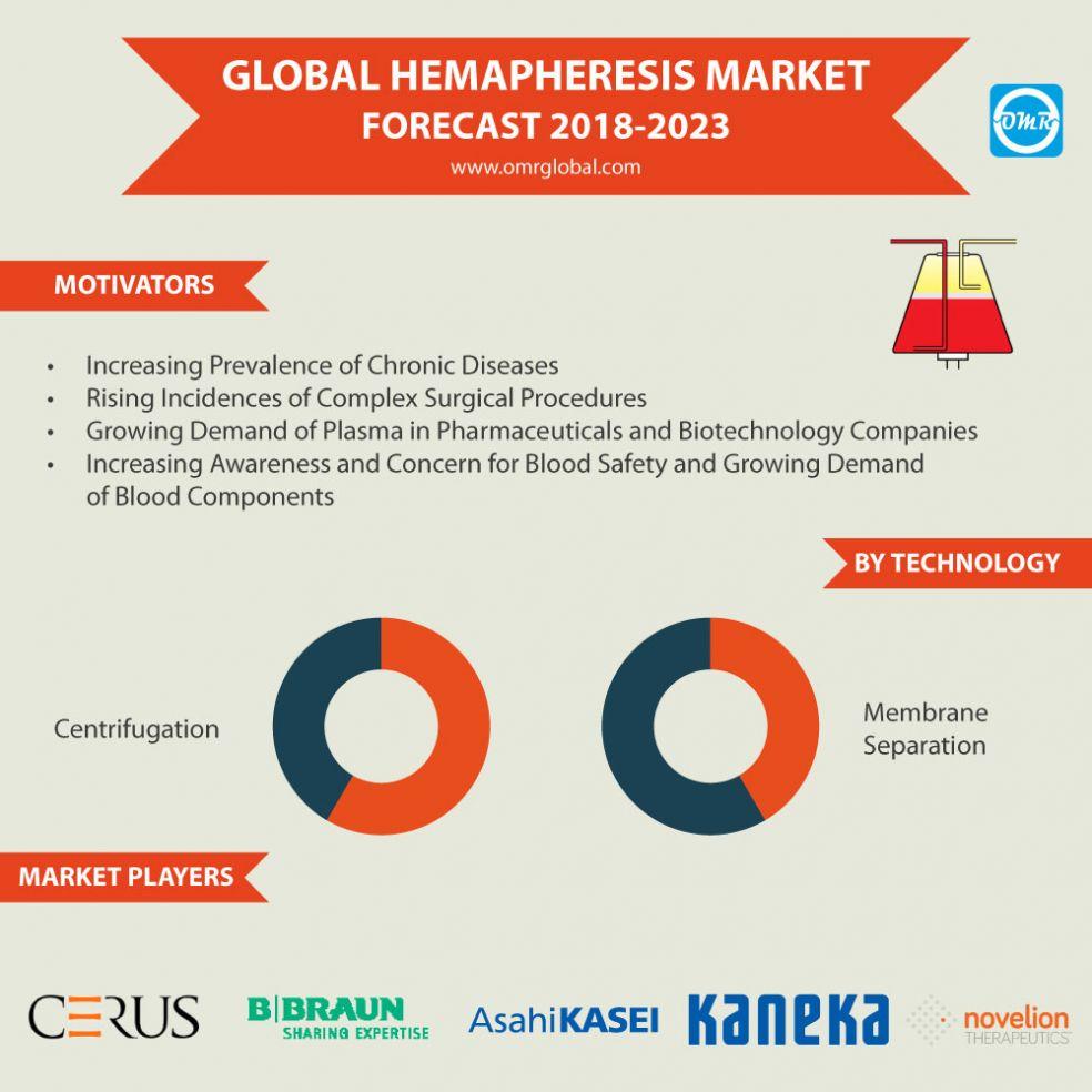 Hemapheresis Market