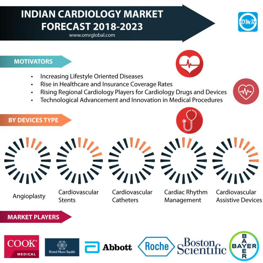 Indian Cardiology Market