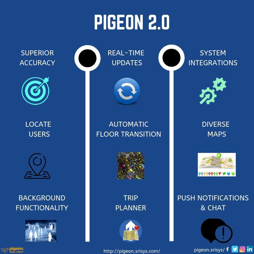 Pigeon Upgrades (2)