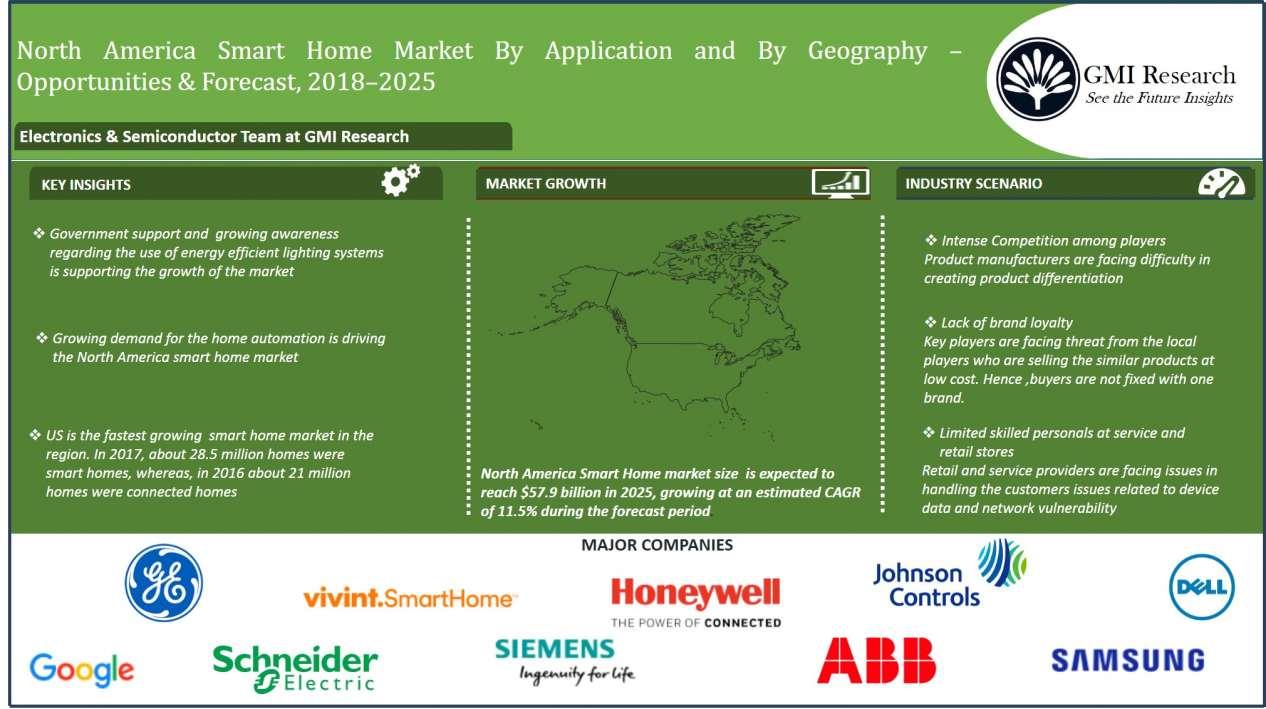North-America-smart-home-market