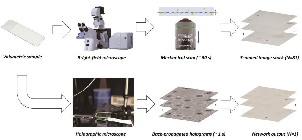 Novel technique for high contrast microscopic object imaging in sample volumes