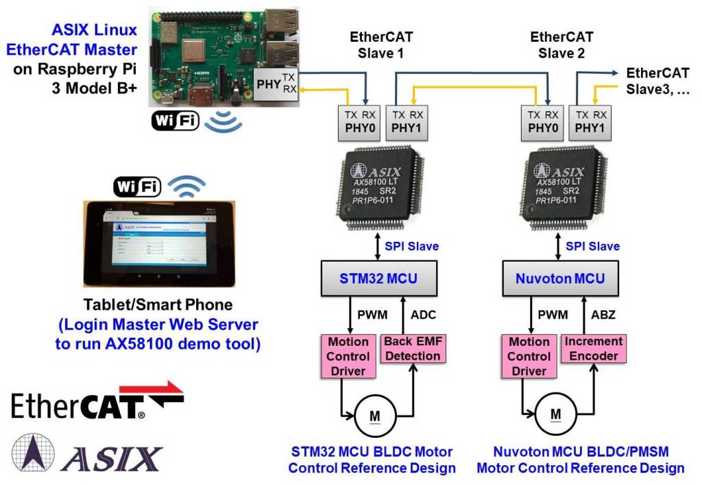 ASIX complete industrial Ethernet EtherCAT solutio
