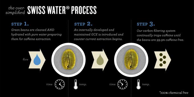 Swiss-Water-Process-Achilles-Coffee-Roasters-San-D