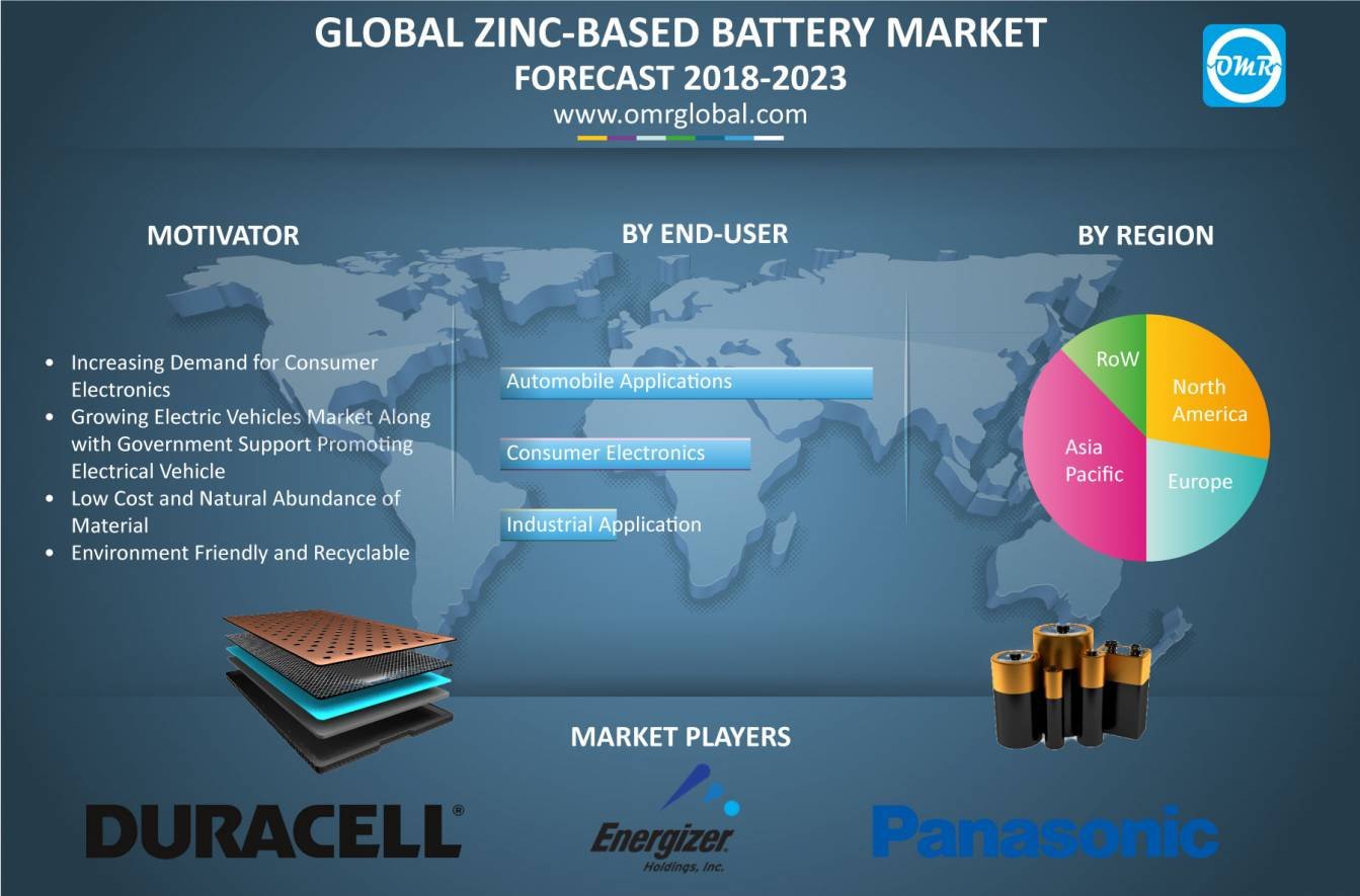Zinc-based Battery Market