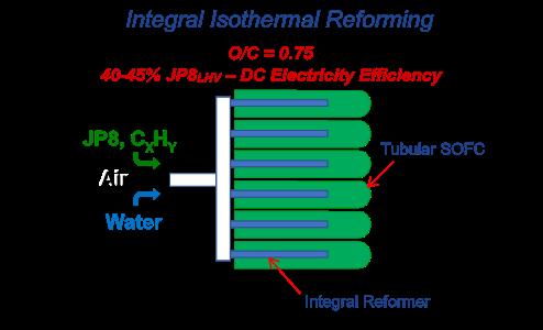 Integral Isothermal Reforming