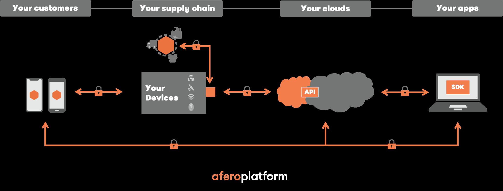 Afero-Platform-overview