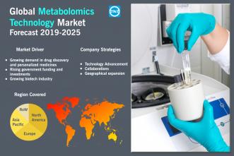 Metabolomics Technology Market