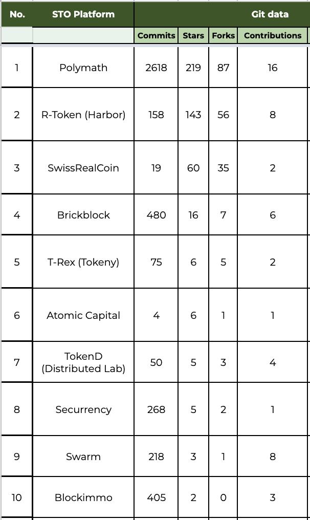 security_token_platforms_by_git_stars
