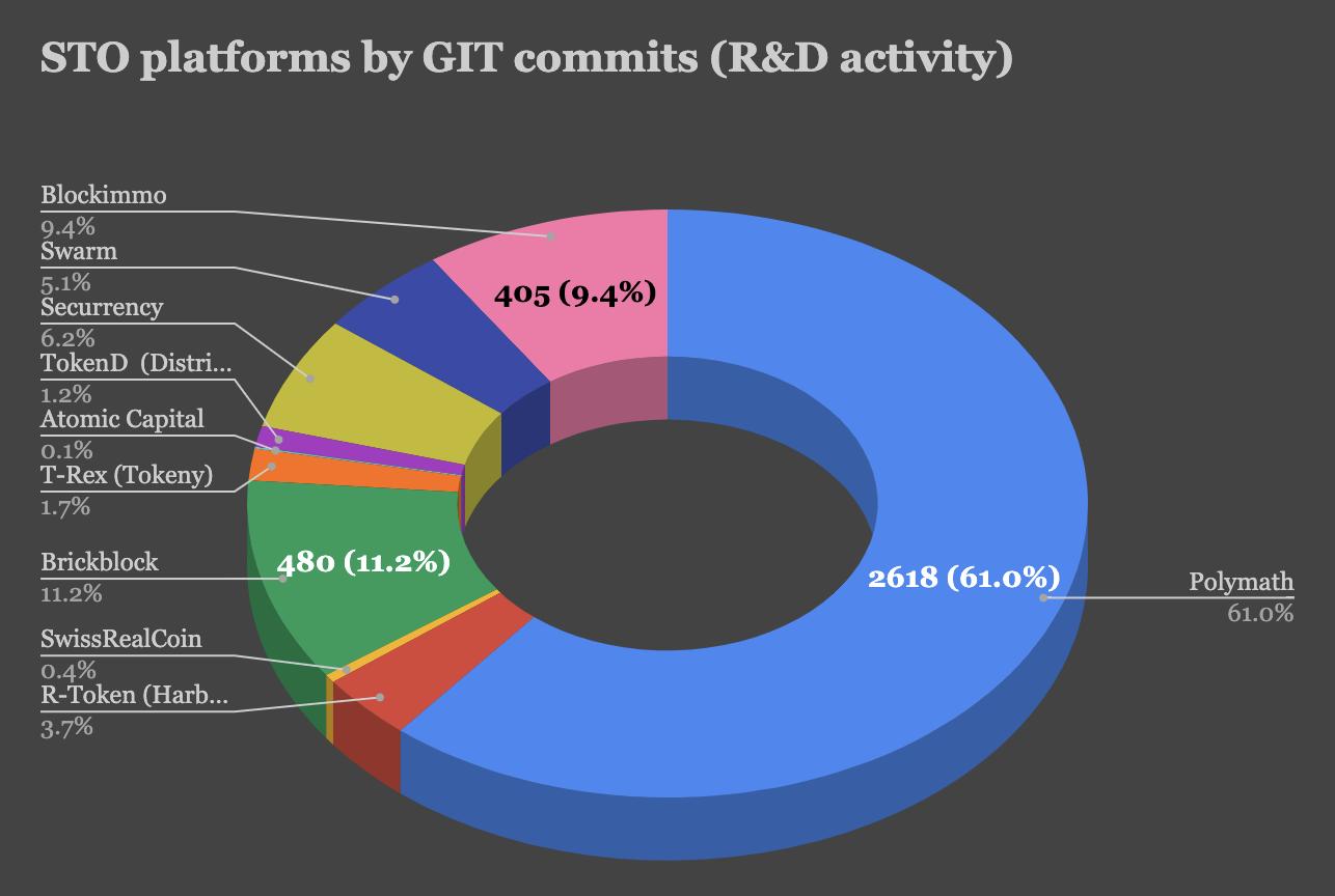 security_token_platforms_chart_git