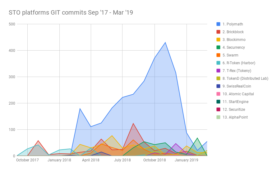 STO_platforms_GIT_commits_over_time