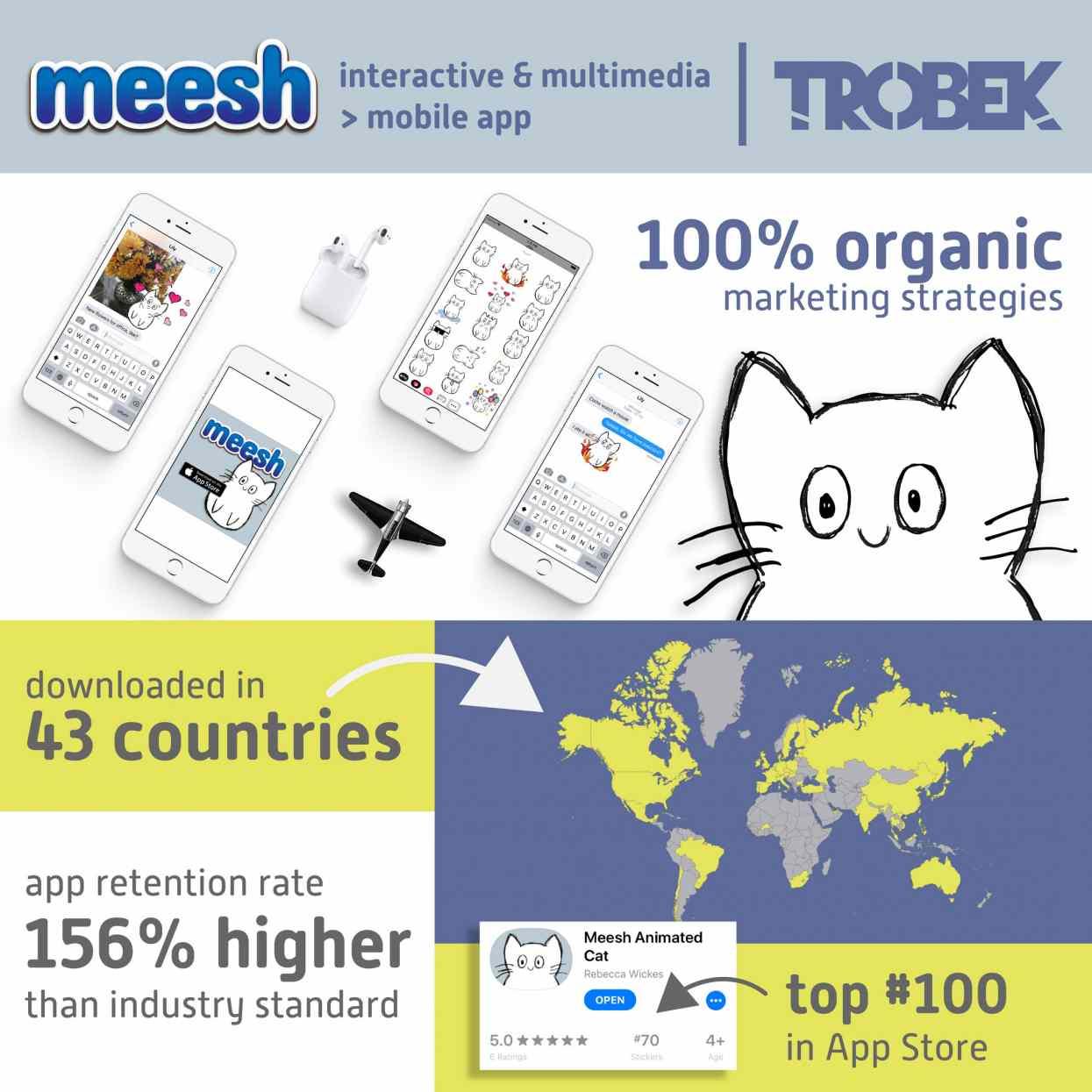 Meesh Mobile App Infographic - Rebecca Wickes