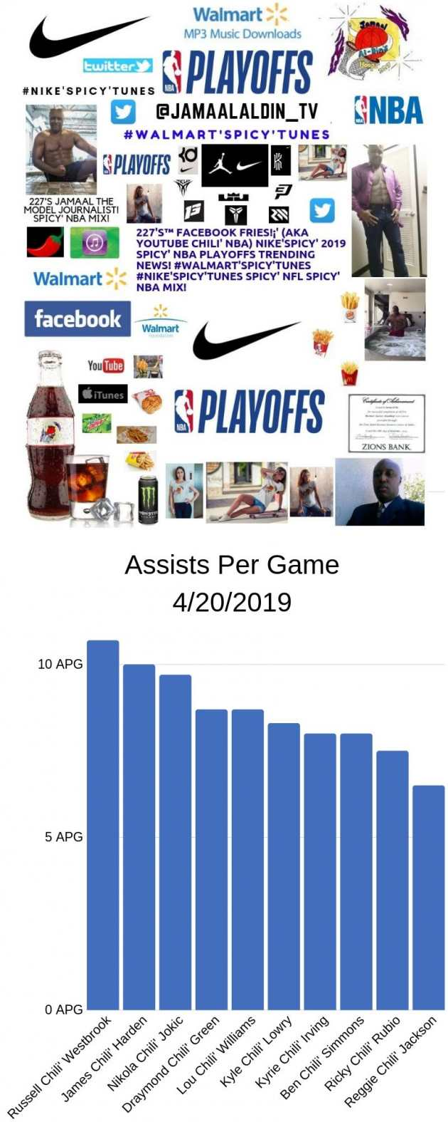 227's™ YouTube Chili' NBA Playoffs Leading Assists Spicy' Infographics NBA!
