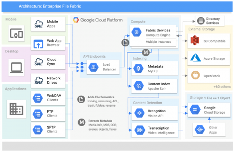 Storage Made Easy Joins Google Cloud Platform Marketplace