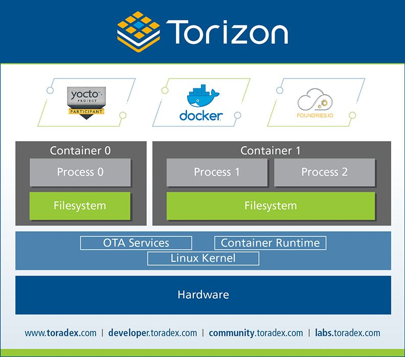 Torizon - Linux-based software platform - PR