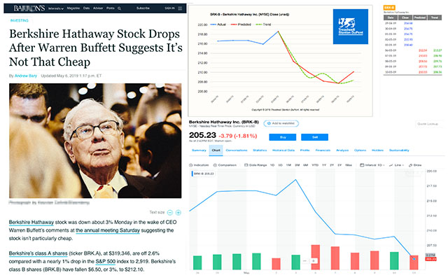 We correctly predicted the Berkshire Hathaway stock plunge one week prior.