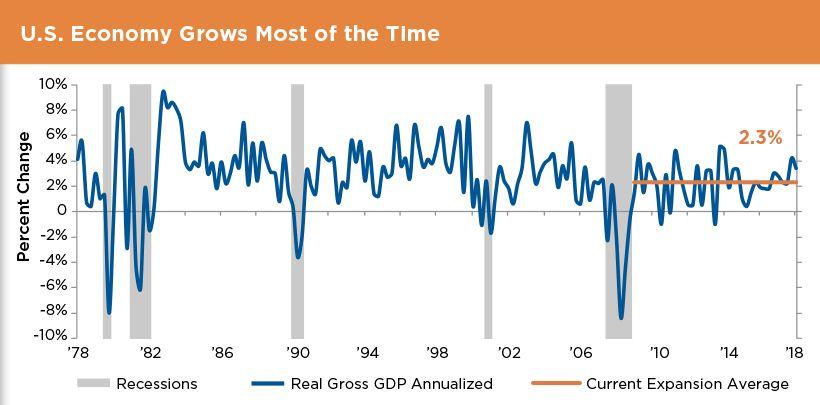 USA Economic Growth Chart