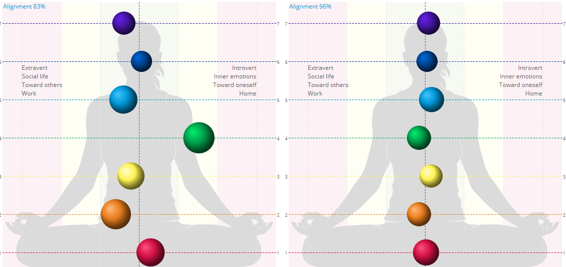 Chakra Alignment after Voice Therapy