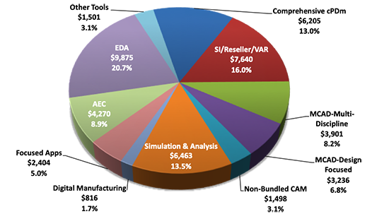 Distribution of 2018 PLM Revenue by Market Sector in US$ millions