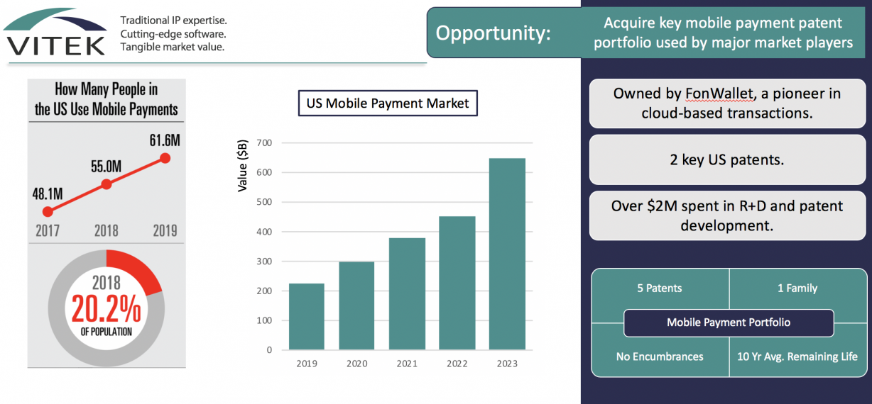 Mobile Payment Patent Acquisition Opportunity