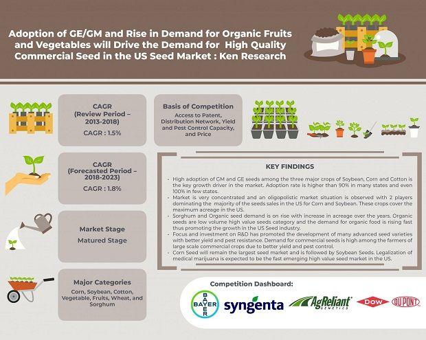 US Seed Market