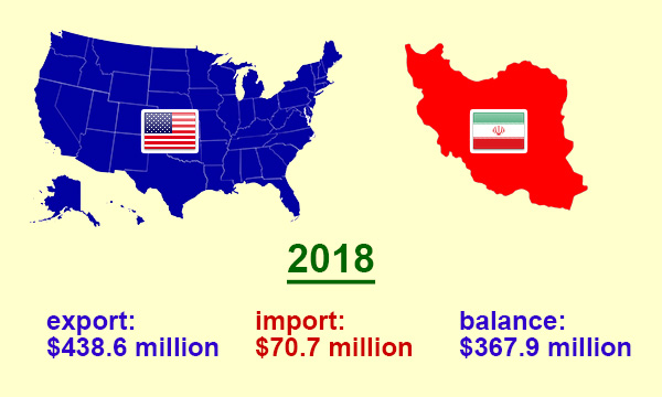 US trade with Iran in 2018