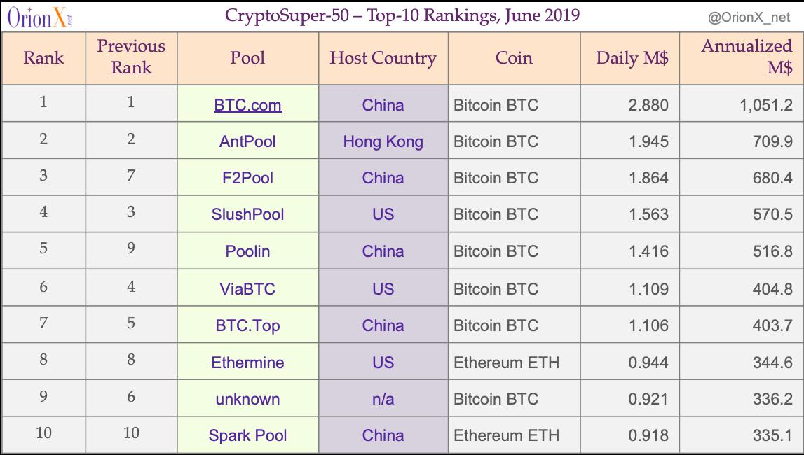 CryptoSuper500-Top-10-20190614