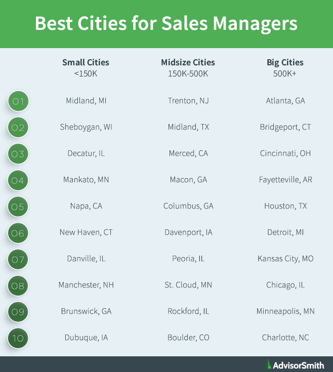 Best Cities for Sales Managers by City Size