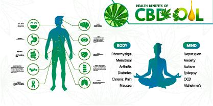 CBD Uses Image