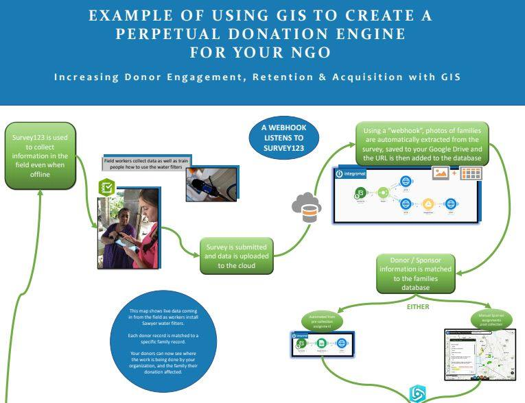 Using technology to help non-profits build an Impact Statement that your donors