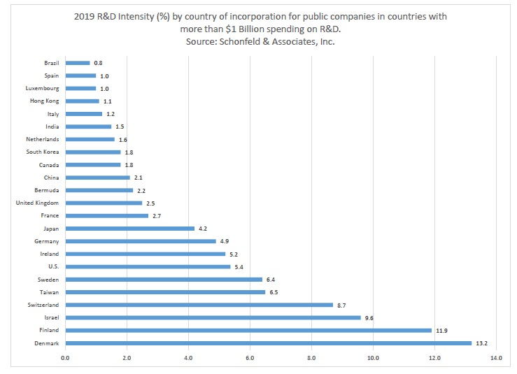 R&D Intensity by Country 2019