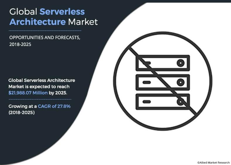 serverless architecture market 1
