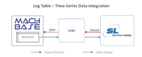 Log Table - Time-Series Data Integration