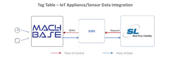 Tag Table - IoT Appliance/Sensor Data Integration