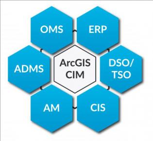 ArcGIS speaks CIM
