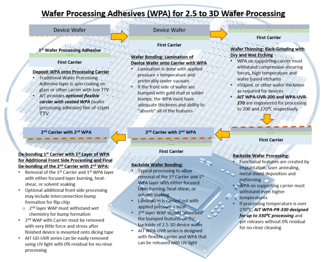 No Rinse Wafer Processing Adhesive is Critical for 3D Device Wafer Fabrication