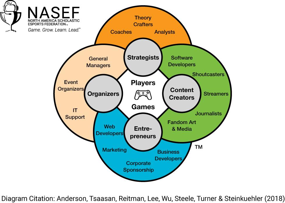 Esports ecosystem incorporates many career possibilities