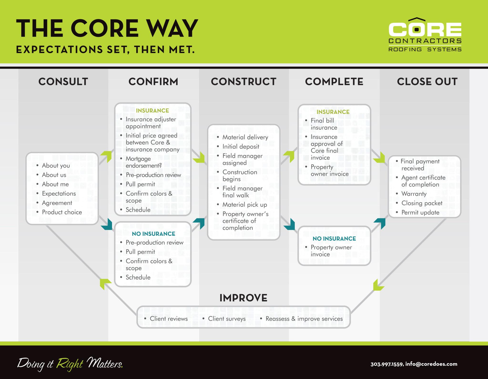 Core.Process
