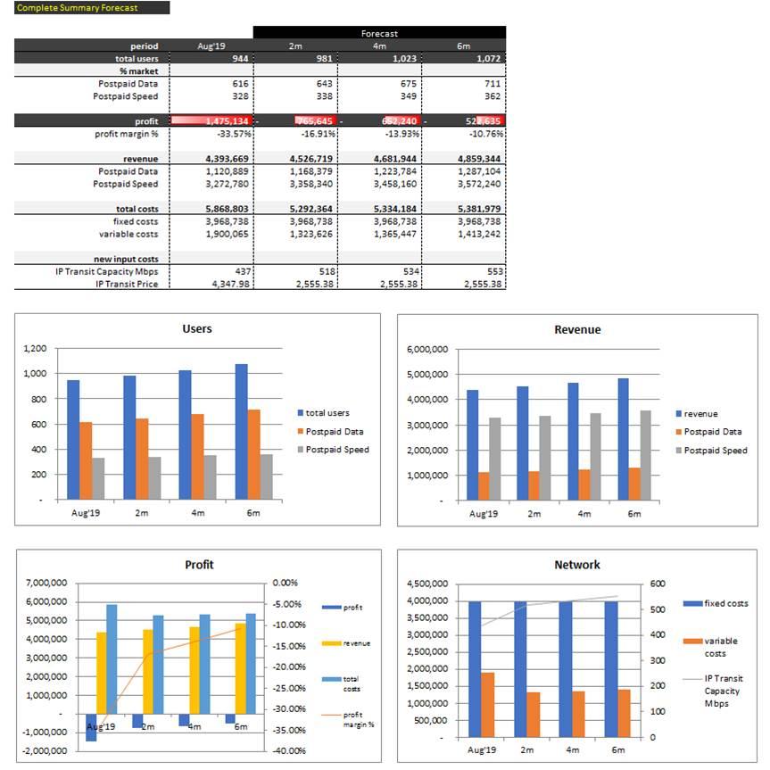 Telecom_Price_Models